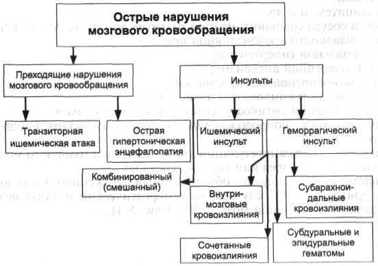 СКОРОЙ МЕДИЦИНСКОЙ ПОМОЩИ»