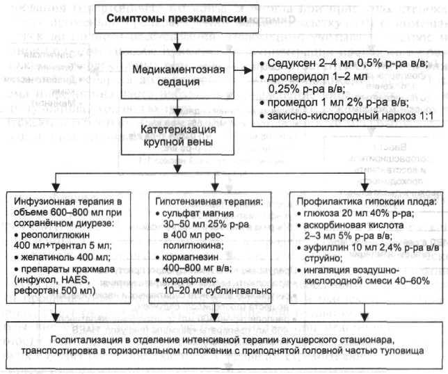 Алгоритм admin действий акушерки при эклампсии (при отсутствии врача)